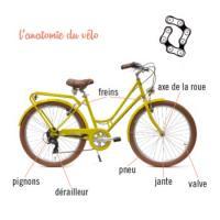 Comment bénéficier du Coup de pouce vélo de 50 euros chez Nomadeshop ?